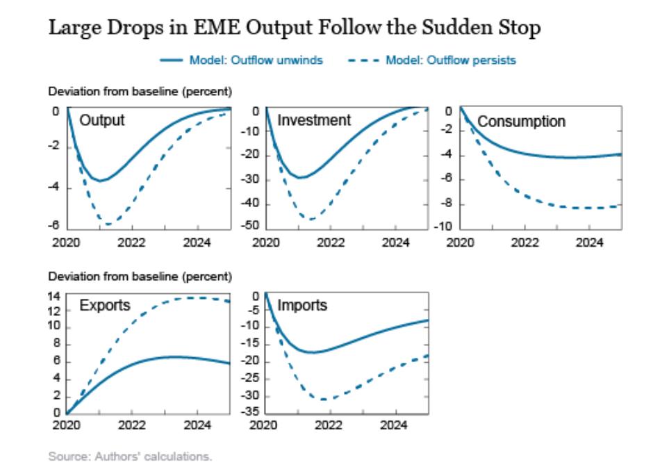【节能减排相关股票】纽约联储:EME资本流动骤停不利影响回流美国 美