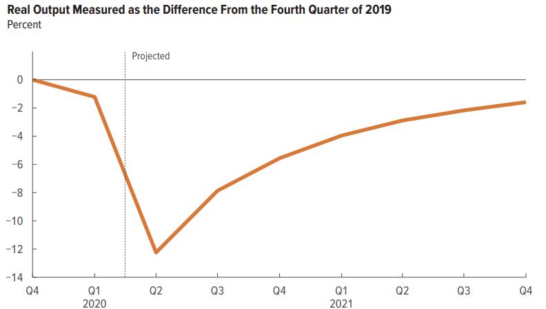 美国国会预算办公室:二季度GDP将下滑38% 失业率三季度至顶峰