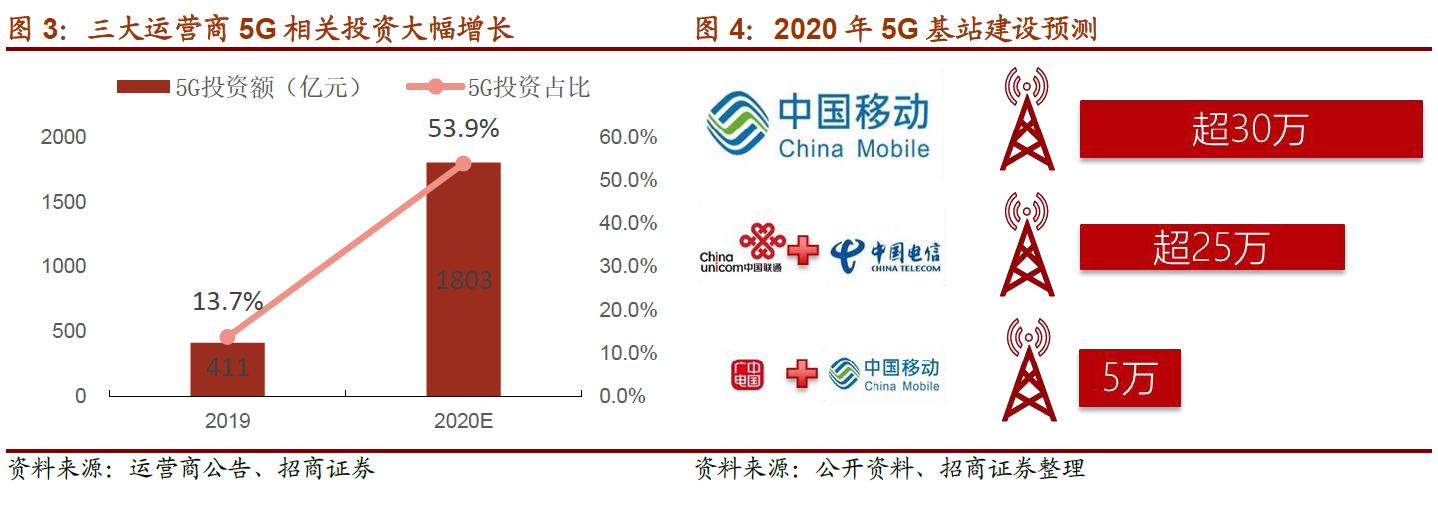 【股票开户通】移动、广电共推5G建设:板块嗨了 低位个股还有