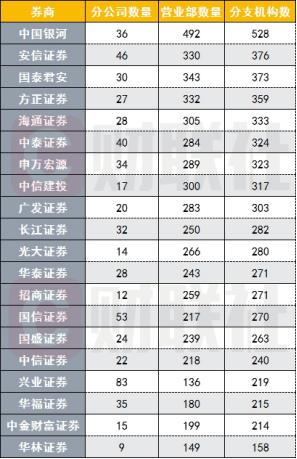 万家营业部最新分布图:银河、中信建投北京称雄,申万宏源上海营业部最多,深圳布局最多竟是它