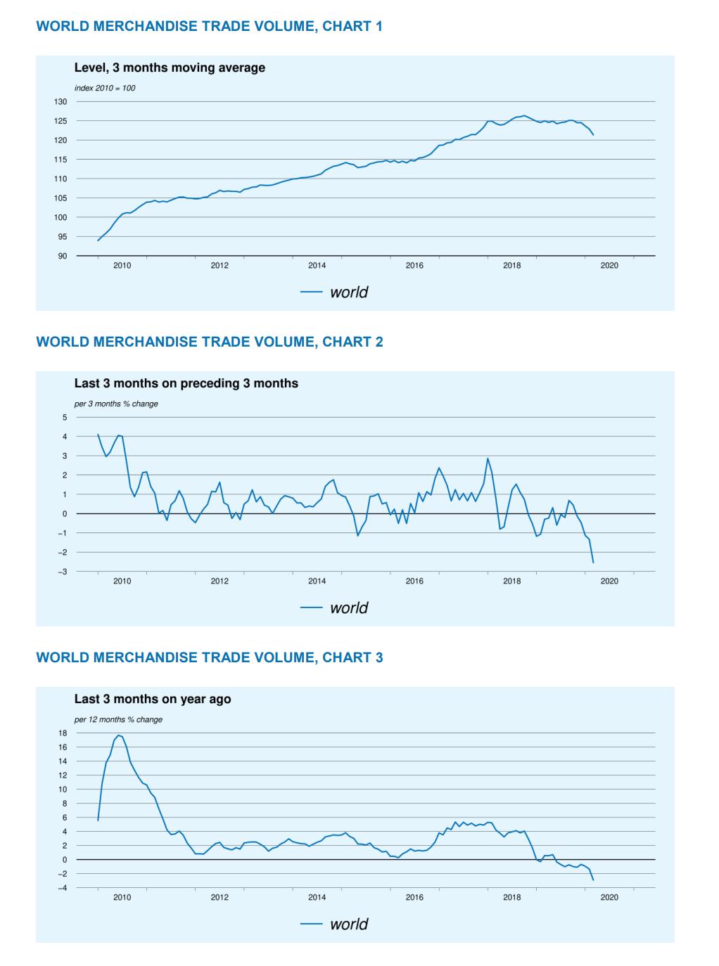 全球贸易量创10年最大跌幅 尽显跨境供应链缺陷
