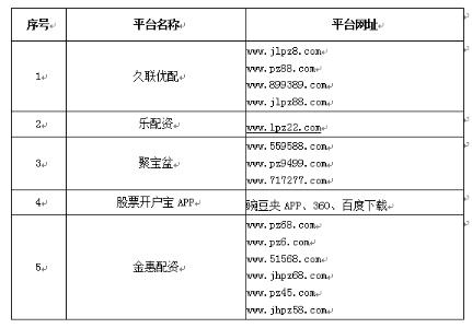 70家配资平台被监管列入黑名单,广东多达44家,百度搜狗等已无踪影,微信平台仍活跃