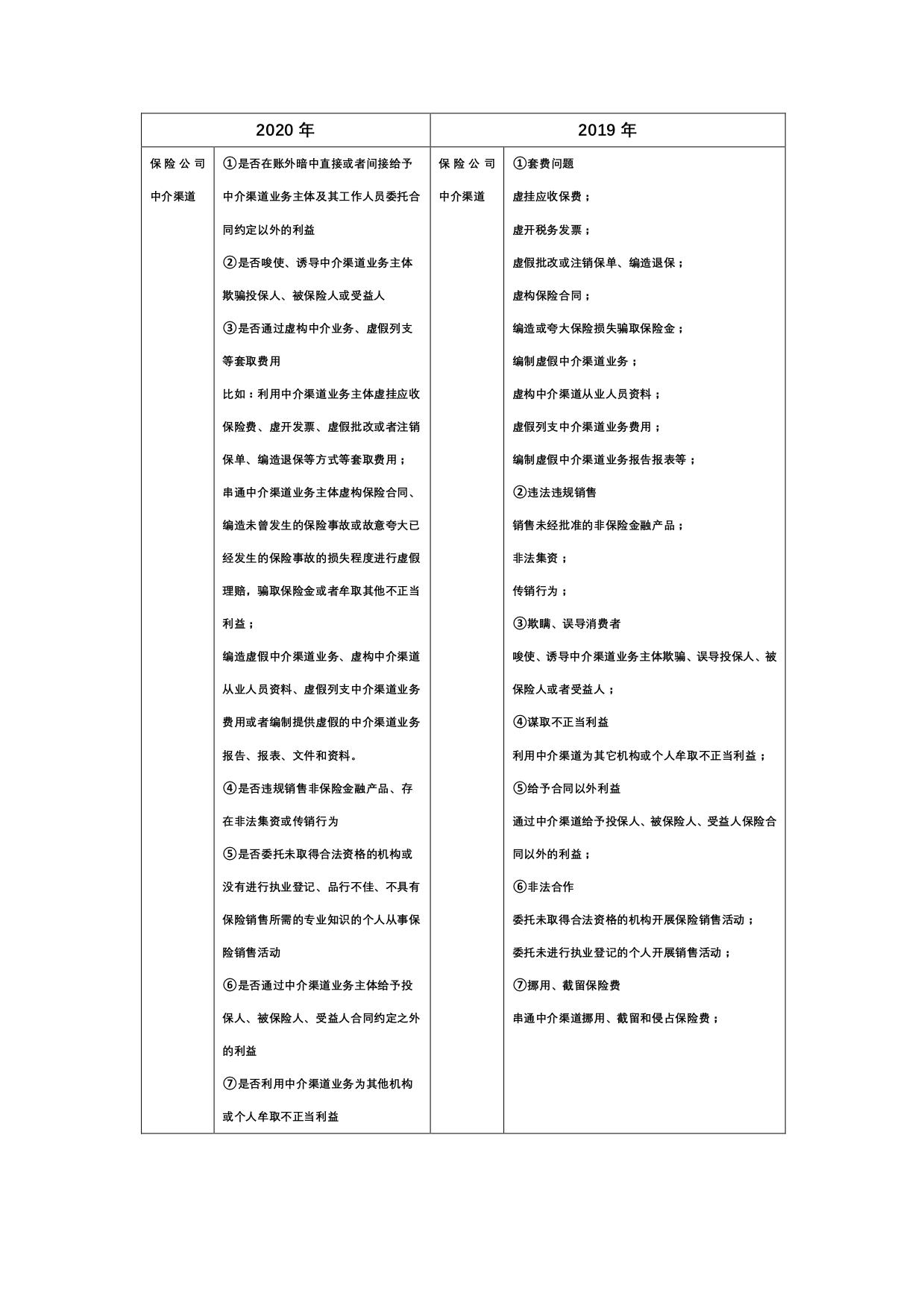 列举7类60项   银保监会下发2020保险中介乱象整治方案(附2019年对照表)