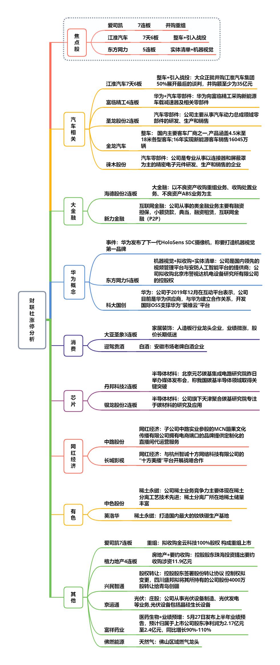 【财联社午报】大金融护盘失败  资金选择抱团防守板块