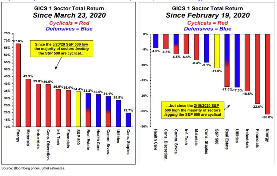 成功预测美股触底反弹的分析师:8月底前标普500还有7%上涨空间