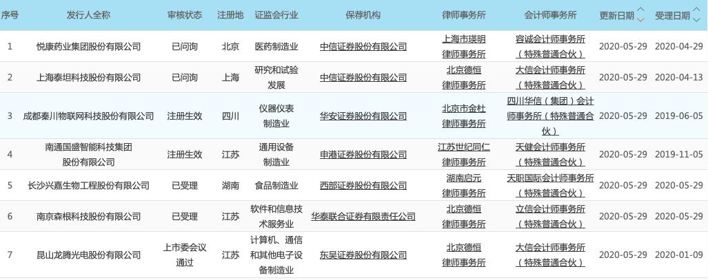 科创板晚报|上海新昇将成沪硅产业全资子公司 滴滴自动驾驶融资超5亿美元 软银领投