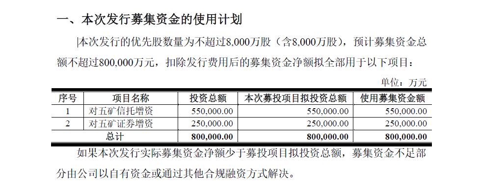 五矿信托资本扩张 股东强势注资55亿
