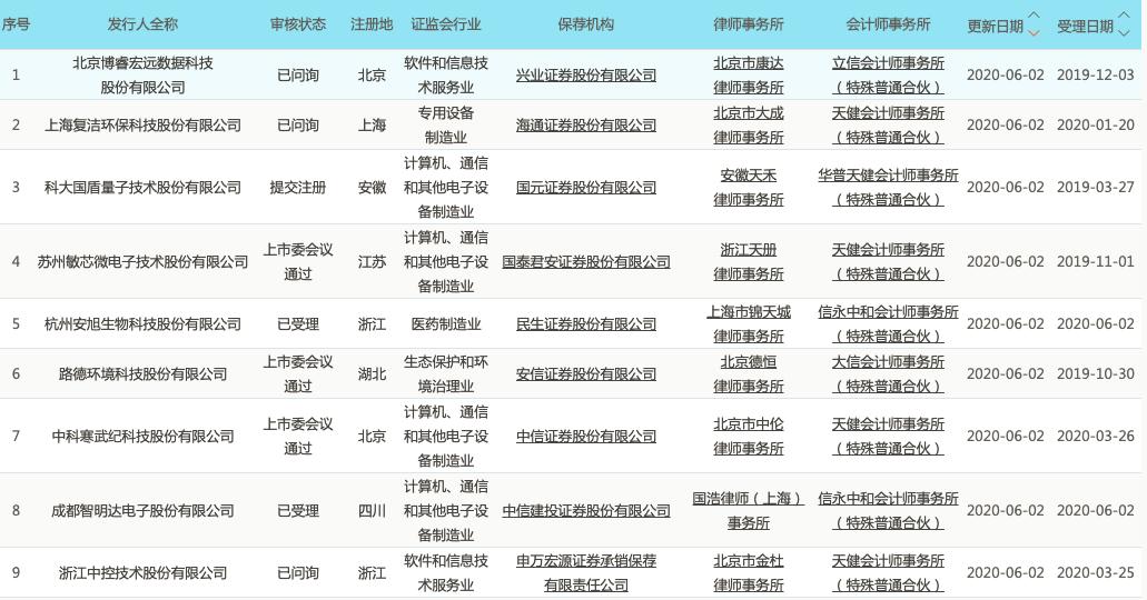 科创板晚报|寒武纪科创板首发过会 威胜信息中标国家电网合约