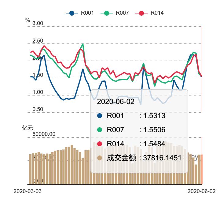 央行回笼资金1300亿+两项创新工具 市场担忧流动性改变导致债市收益率上行