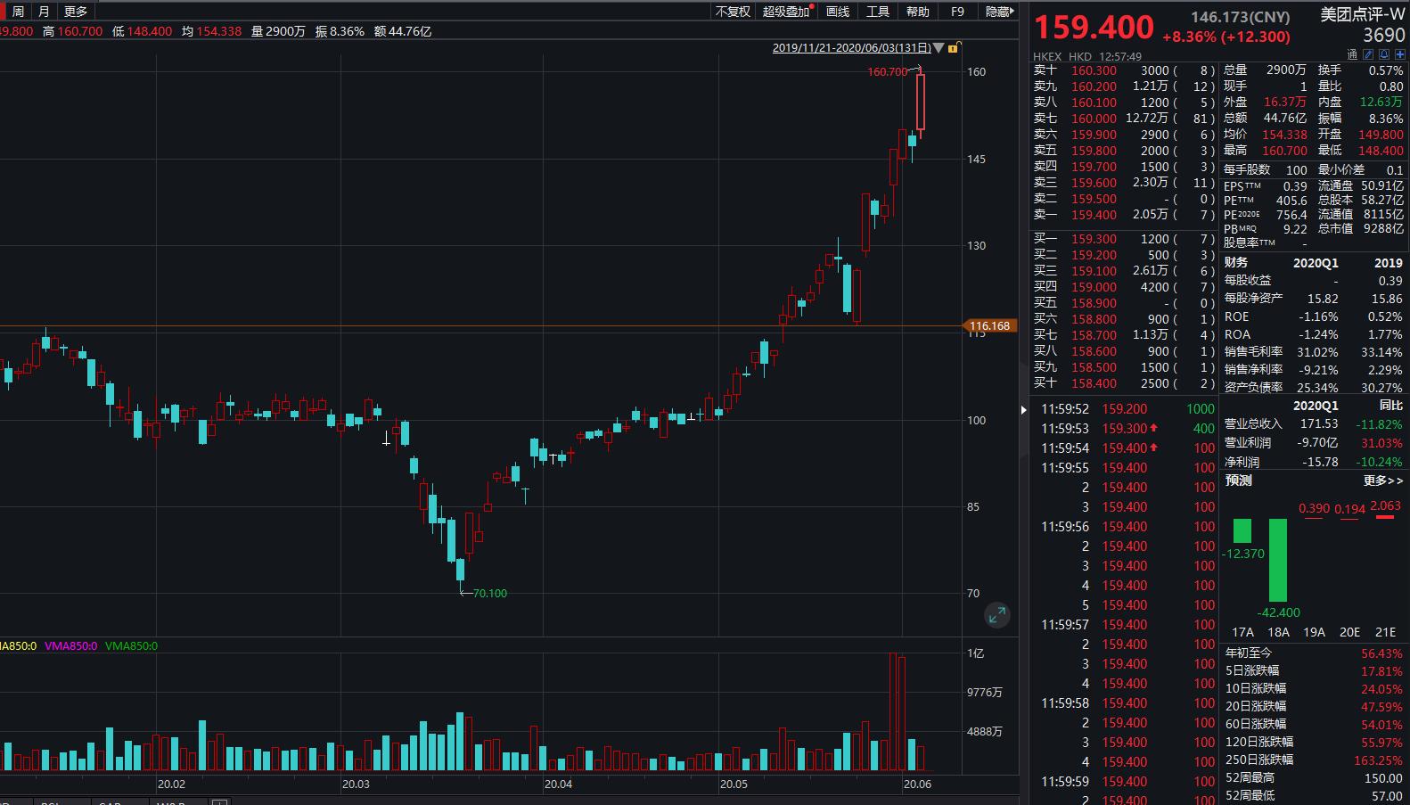 美团点评股价火箭蹿升:3个月已涨120% 市值逾9200亿港元