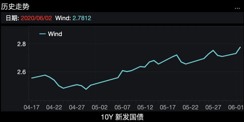 【股票账号忘记了】利率回升、权益回暖、保费改善促保险股全线上