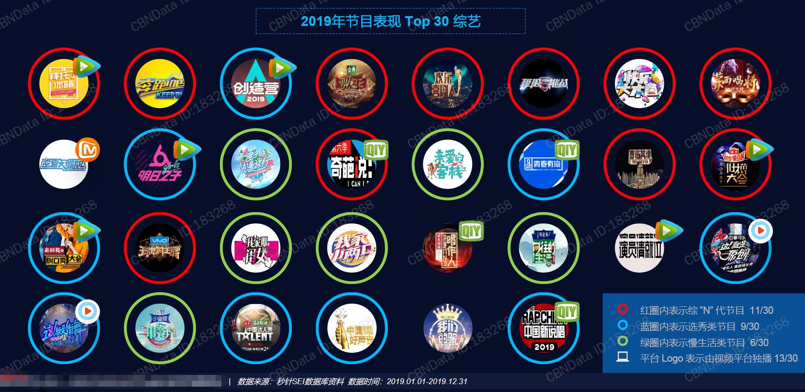 综艺赛道四国大战 芒果TV能否携姐姐们的选秀突围?