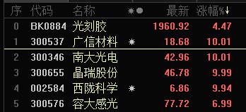 【中行建行股票下载】光刻胶再度火爆!龙头单月涨超8成 核心标的梳理