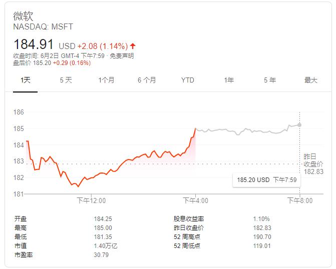 美股巨头打响两万亿美元市值之争 富国银行站队微软