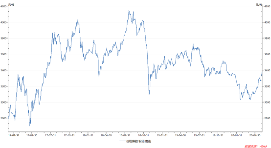 【股票开户多久可以炒】下游需求强劲叠加环保限产 焦炭价格强势上涨
