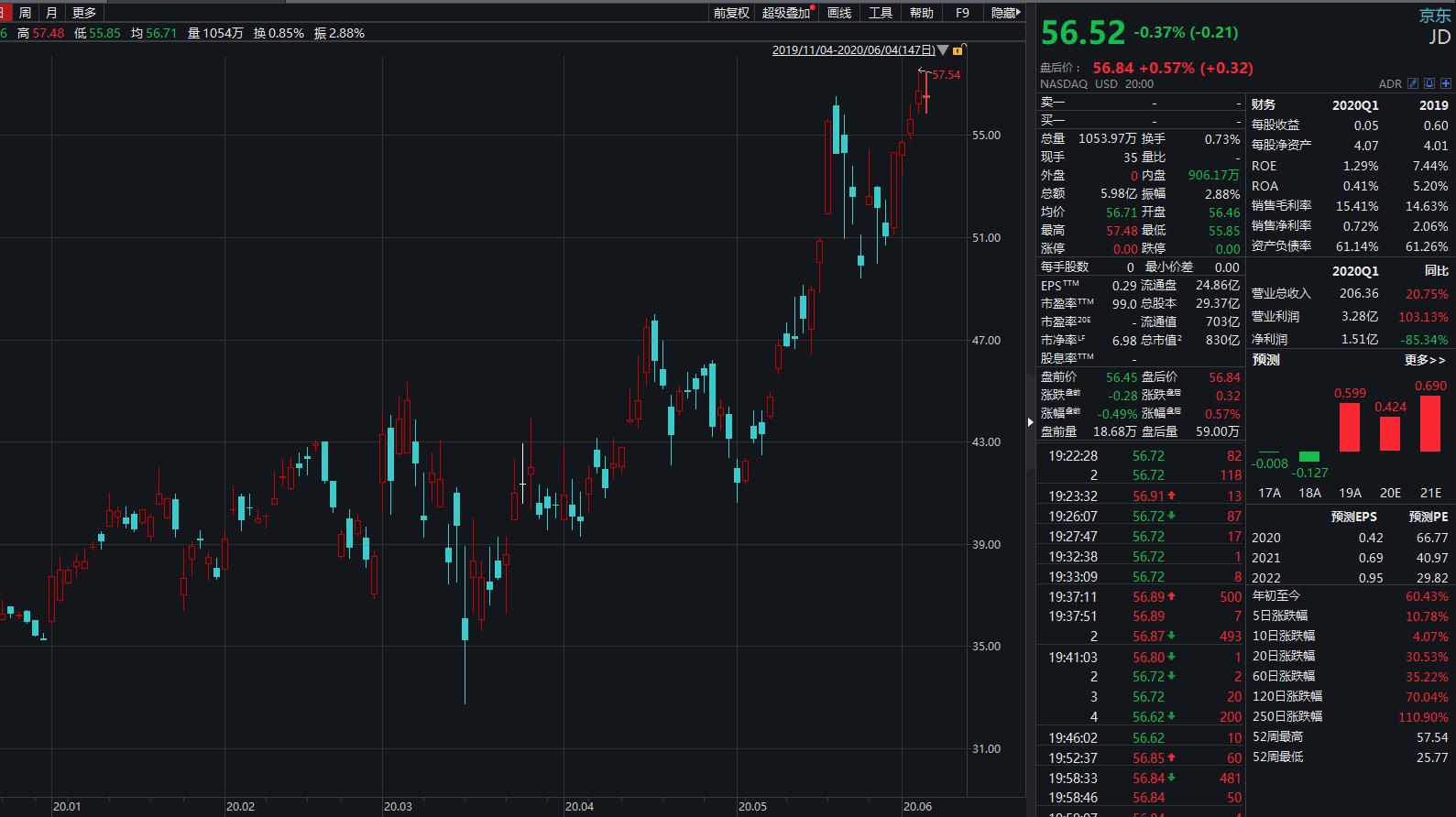 """【钱龙股票分析软件】京东或将于""""6.18""""赴港敲钟 腾讯为第一大股东"""