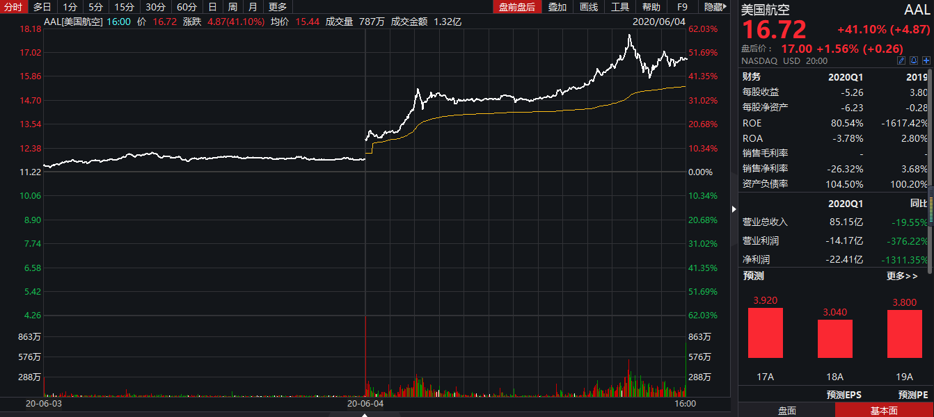 【股票的转送】散户赢了巴菲特  多只美国航空股价格已翻番