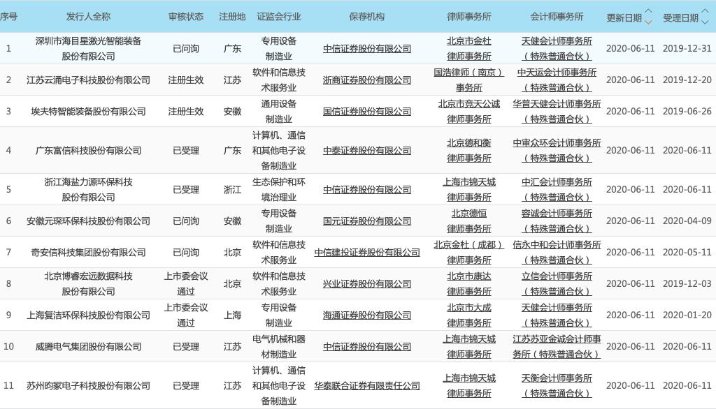科创板晚报|泽达易盛、联赢激光中签号出炉 高通创投领投腾视科技数千万元A轮融资