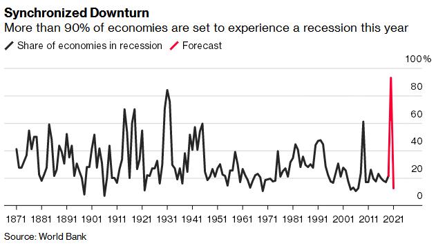 大摩:全球经济正处于新扩张周期 对V型复苏信心大增