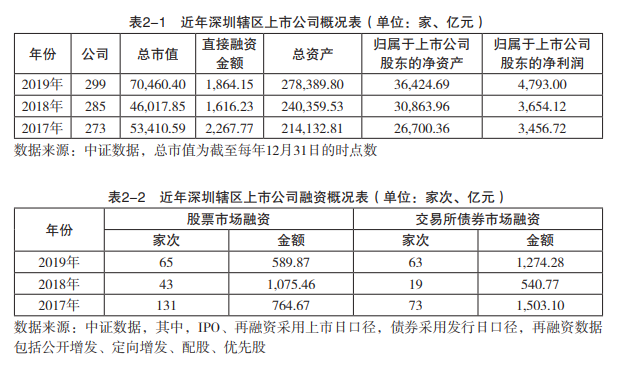 """深圳证监局交""""年度答卷"""":上市公司市值破7万亿全国第二,资本市场融资1864亿,券商赚超300亿增长45%"""