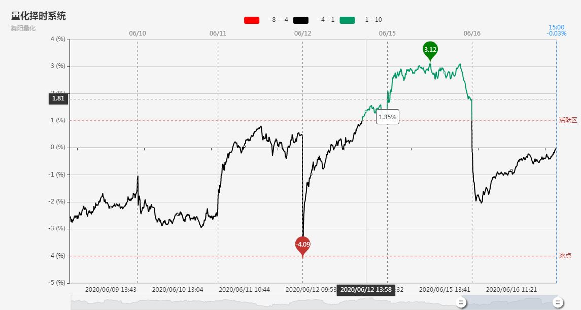 【焦点复盘】69股涨停!创业板指逼近年内高点,机构偏爱优质次新