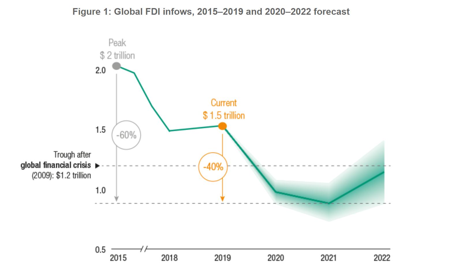 联合国:今年全球FDI恐骤降40%并创新低 2022年前不会复苏