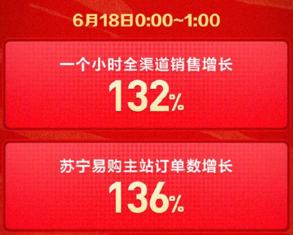 618战报来了:苏宁抢跑、天猫同比翻倍 华为领跑京东平台