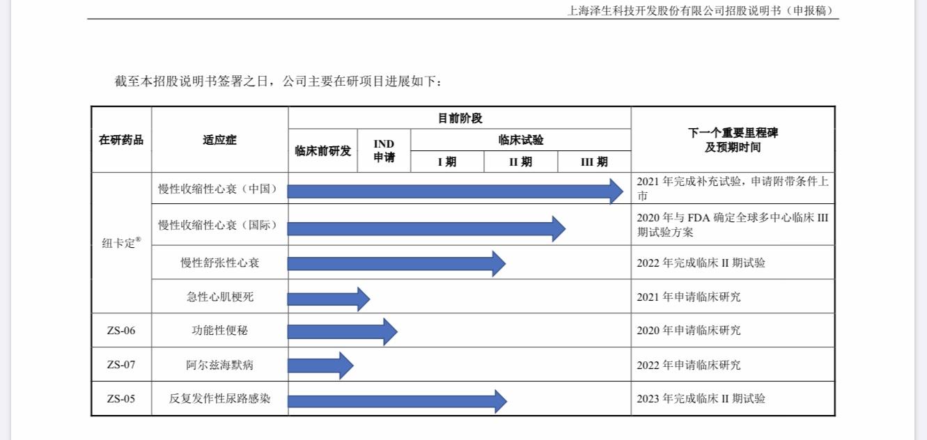泽生科技冲刺科创板IPO 浦东国资委为第一大股东 核心产品上市历波折