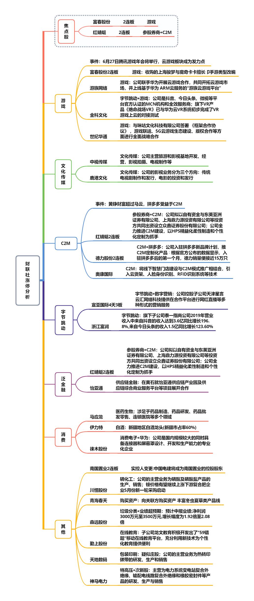 【财联社午报】高位连板股断层,资金抱团趋势股