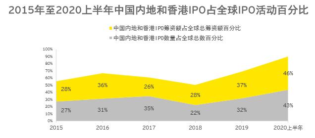 上半年全球IPO市场因疫情放缓 上证所逆流而上勇夺双冠王