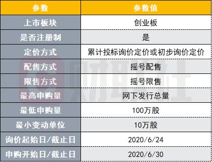 102家券商正参与创业板注册制网下发行测试,今日起至7月3日结束,业内预计首批上市或下月22日之后