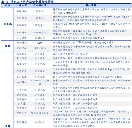 芒果+抖音推直播带货!图解A股产业链全名单