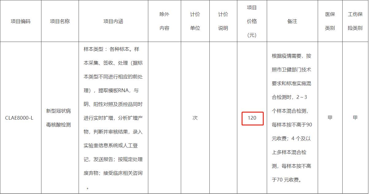 降了!各地纷纷下调核酸检测指导价,北京降至120元