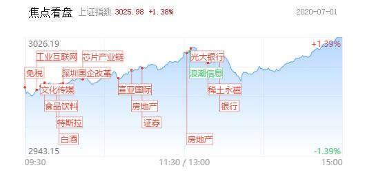 【每日收评】沪指实体阳线站上3000点!底部权重股开始补涨,主流趋势板块有望强者恒强