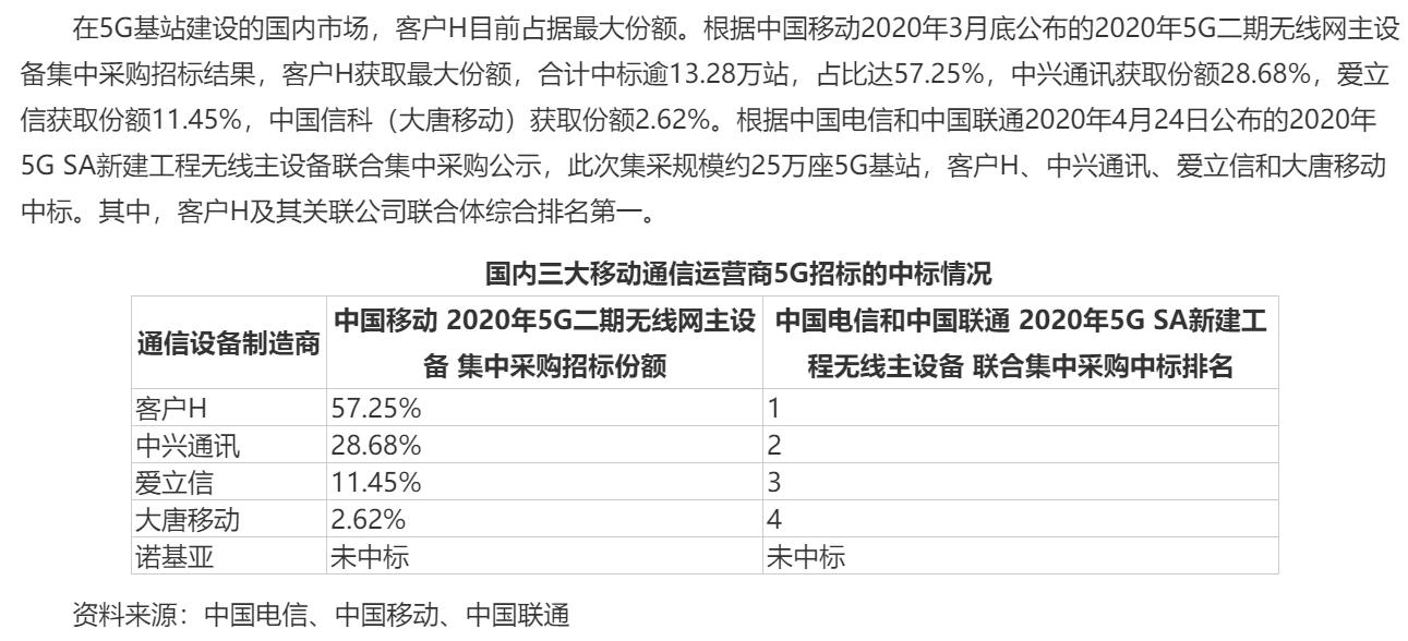 灿勤科技业绩飙升闯关科创板 IPO前夕华为旗下公司突击入股