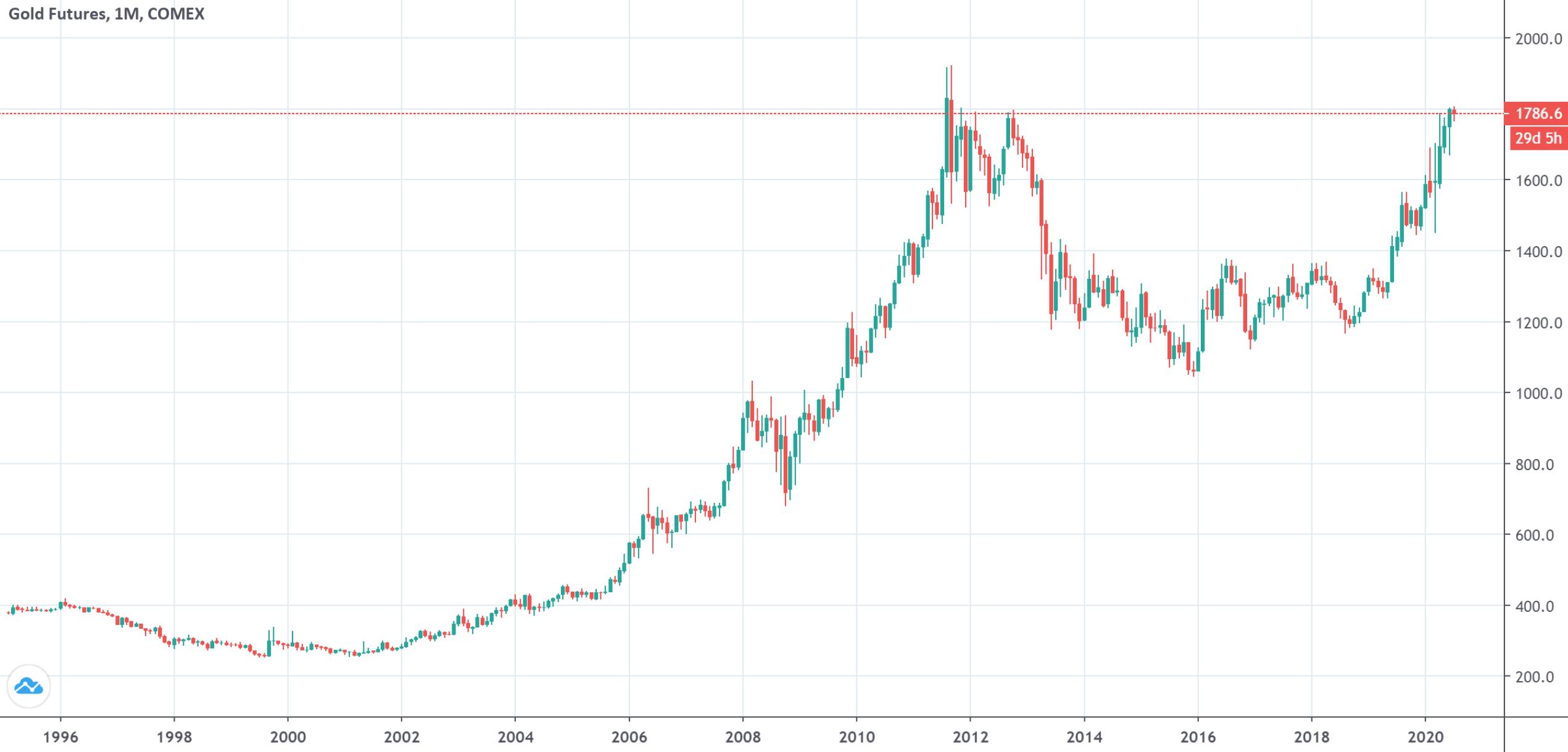 """盛宝银行:基本面强力支撑 三季度黄金将奖励""""耐心的投资者"""""""