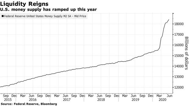 全球央行大放水!小摩:流动性激增将提振股市和债市