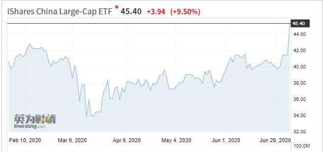 贝莱德旗下A股ETF基金暴涨9.5%  涨幅创逾十年来最大