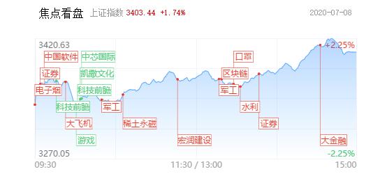 【每日收评】调整仅1天,市场赚钱效应再度火爆,券商板块再度掀涨停潮