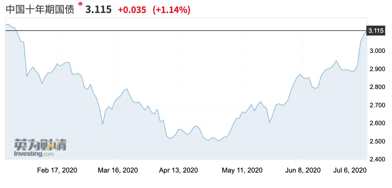 """股债""""跷跷板""""拖延降准落地?十年期国债收益率突破3.11%"""