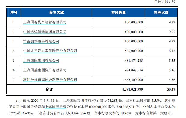 冲刺IPO!上海农商行更新招股说明书:理清股权结构 资产规模近万亿