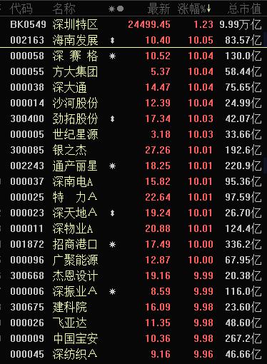 深圳特区40周年临近:板块逆势掀涨停潮 龙头一个月涨90%