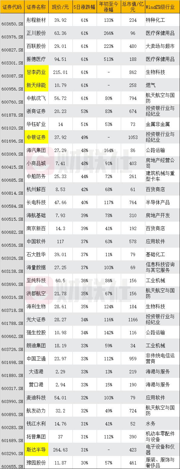 两市各板块一周全复盘:14股5连板 部分低市值公司获爆炒 分析师指出后市低估值机会