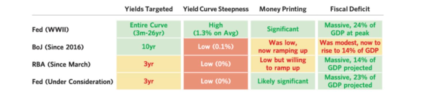 何谓收益率曲线控制?桥水基金:债券投资者的回报就看它了