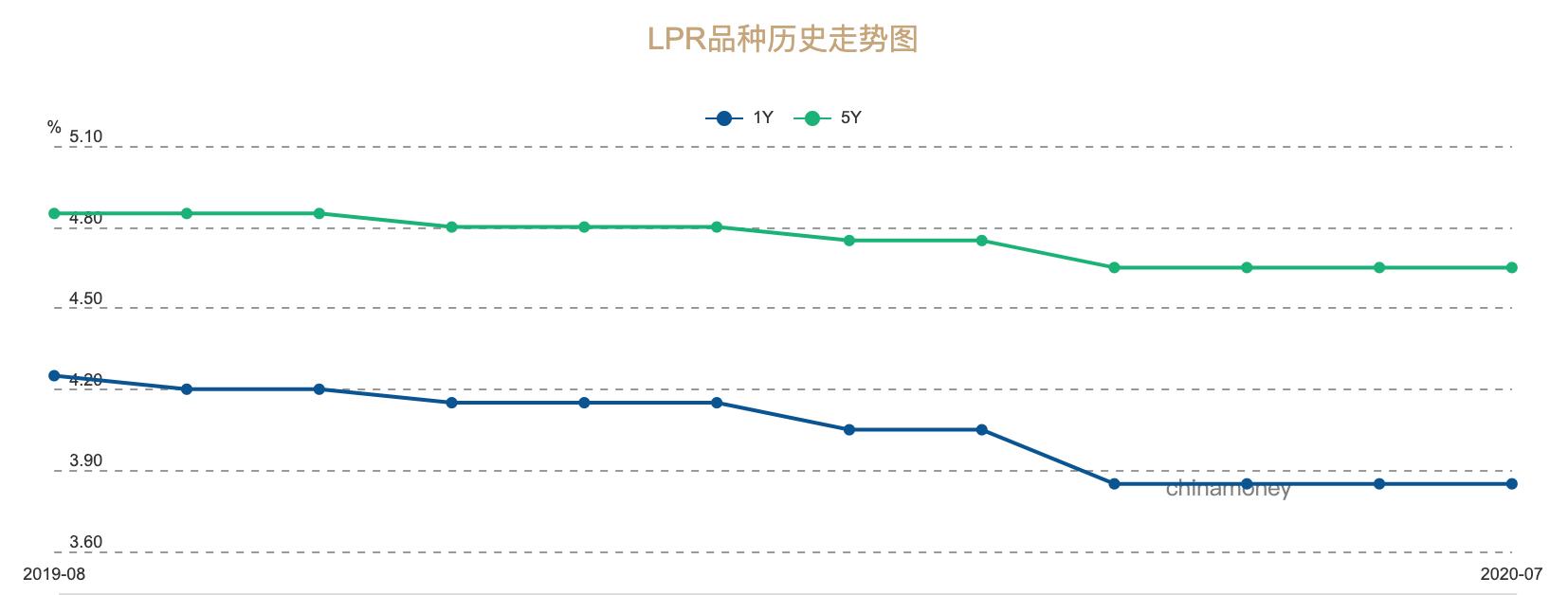 """LPR连续三月维持不变 央行将把""""点差""""纳入MPA考核"""