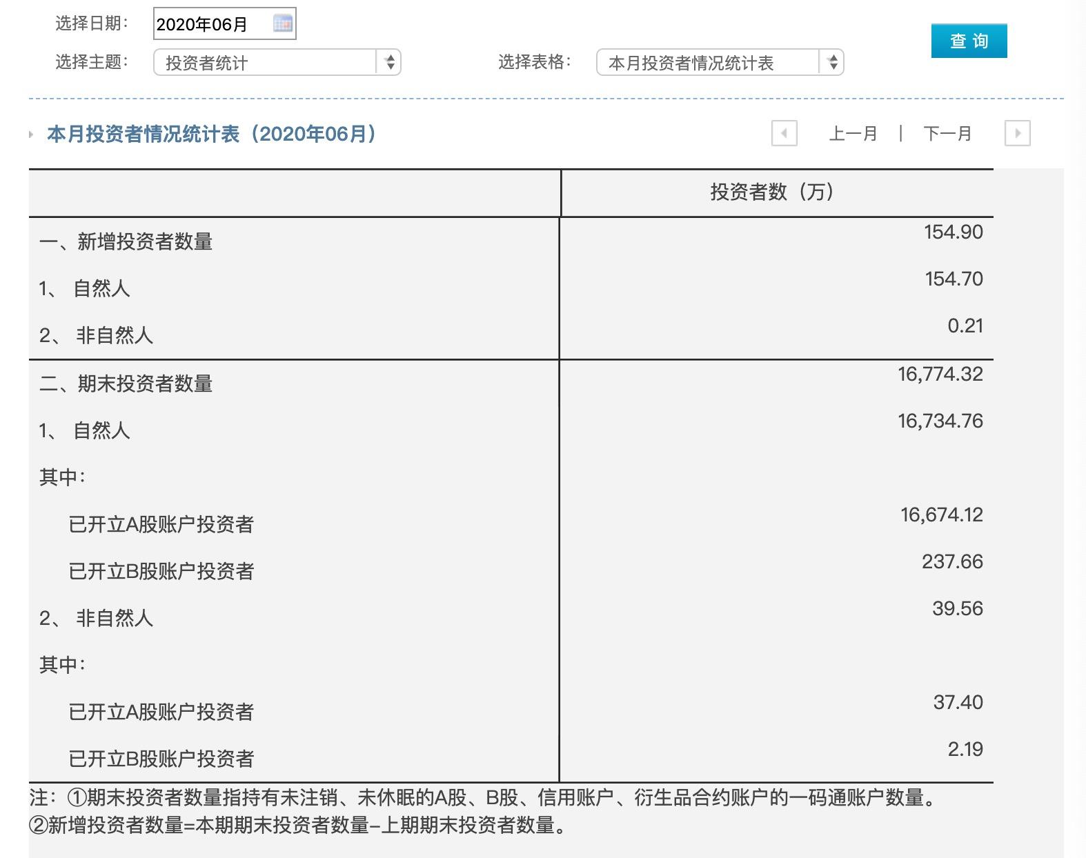 6月A股新增股民155万,同比大增近五成