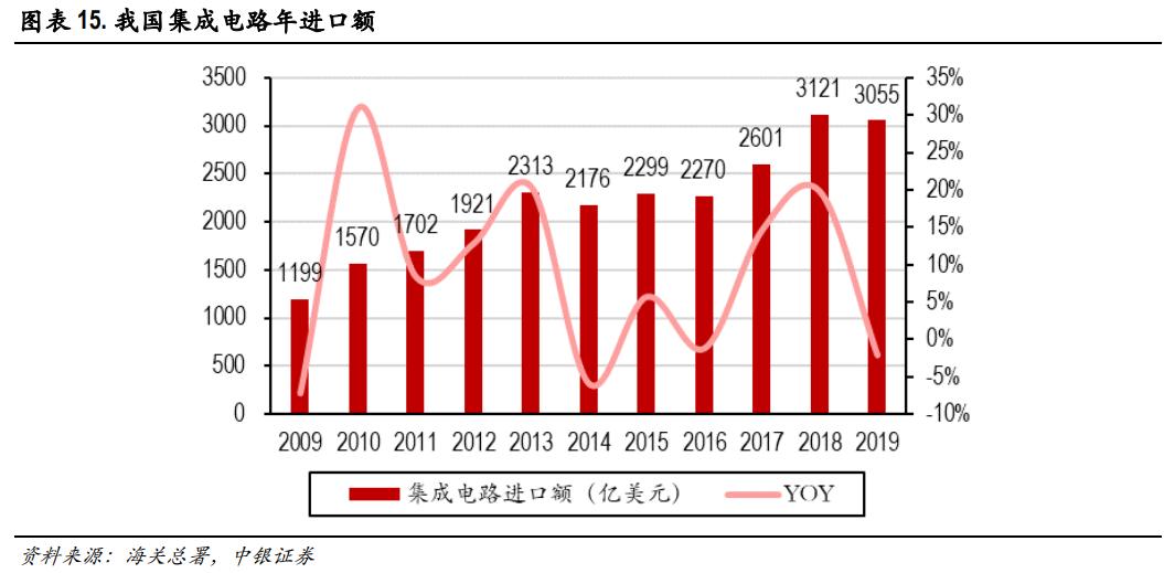 集成电路产业发展迅猛:产量同比增长16% 阿里巴巴也加码投资