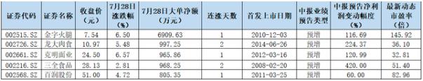 """机构抱团食品饮料月内大涨16.46% """"两高一低""""围猎5只龙马股"""