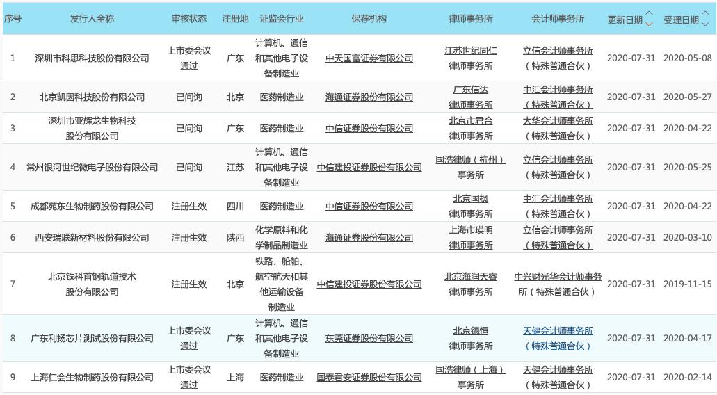 科创板晚报|阿里云五大超级数据中心落成 工业柔性物流服务商获1亿元融资