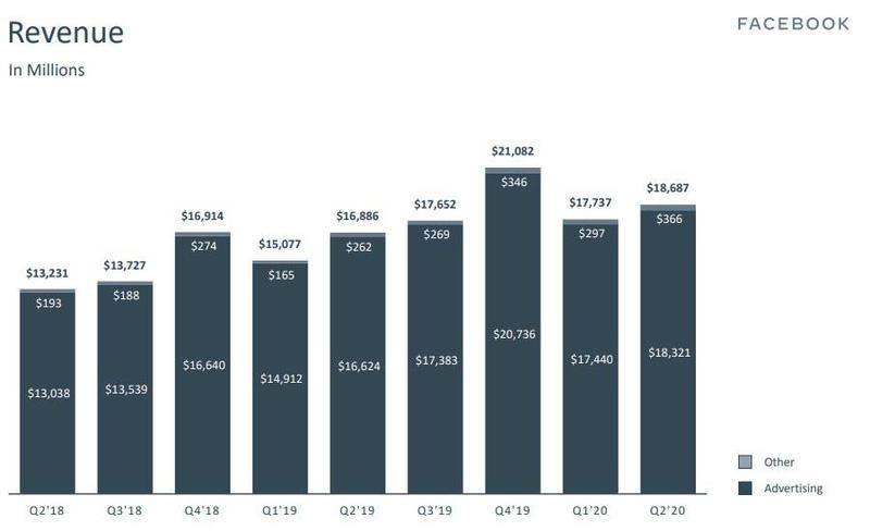 Facebook广告未受抵制活动影响 二季度营收仍同比增长11%